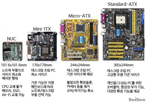 [테크닉] 조립하는 데스크탑 미니PC, 미니ITX 플랫폼 :: 보드나라