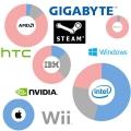고등학생 125명에게 직접 묻다,10대 대상 65개 IT 브랜드 인지도 조사 결과는?