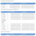 넥서스 4/ 5와 넥서스 9 LTE, 안드로이드 5.1.1 팩토리 이미지 공개