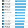 인텔 차세대 스카이레이크 코어 i7 6700K 성능 공개, 4790K 대비 약 10% 향상 확인돼