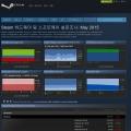 밸브 스팀 5월 통계, DX11 GPU와 윈도우 7 조합이 대세