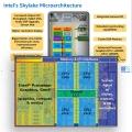 인텔 6세대 코어 프로세서는 어떻게 설계되었나?, 스카이레이크 아키텍처 파헤치기
