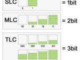 변화하는 SSD시장 속 MLC와 TLC, 아직 덜익은 TLC SSD