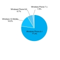 ������10�����, ��ü �������� 14%�� ����.. 1�ֳ� ������Ʈ ������ PC���� ����