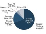 VR 헤드셋 점유율 1위는 구글 카드보드, 매출 1위는 삼성 기어 VR