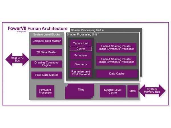 차세대 아이폰의 그래픽 코어, PowerVR Furian GPU 발표