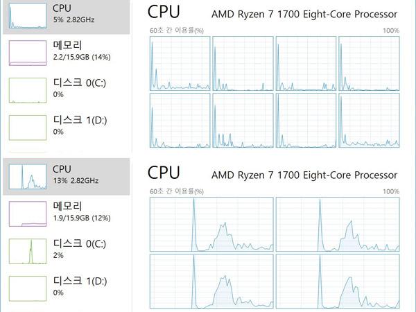 가상스레드 누가 더 일 잘하나?,AMD SMT vs 인텔 HT 비교