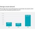 랜섬웨어 몸값 일년 사이 세 배 이상 증가, 평균 123만원