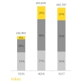 카카오 2017년 1분기 실적 발표, 매출-영업이익 80% 이상 증가