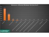 카스퍼스키 랩, 워너크라이 감염 PC 대다수가 윈도우7 시스템이라고 발표