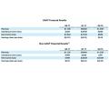 AMD 2017년 2분기 실적 발표, 라이젠 효과로 매출 증가와 적자 개선