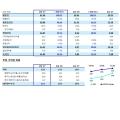 삼성전자 2017년 2분기 실적 발표, 반도체 호조로 매출 61조원 영업이익 14.07조원