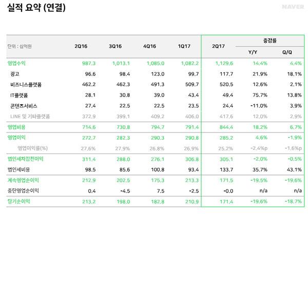 네이버 2017년 2분기 실적 발표, 매출 영업이익 늘었지만 순이익 하락