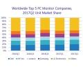 2분기 전세계 PC모니터 출하량 6.4% 감소