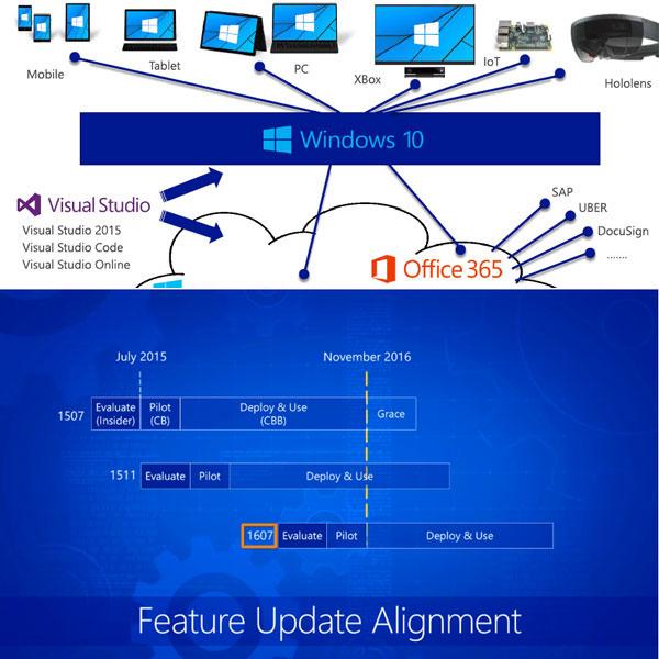 마지막 공식 넘버링 윈도우, 윈도우 10의 지원은 끝이 없다?