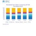 지난 해 4분기 전세계 태블릿 출하량 7.9% 감소