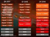 AMD 라이젠 7 2800X, 언젠가 나올 예정