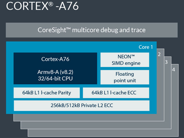 2019년형 모바일 프로세서 기준, ARM Cortex-A76 및 Mali-G76/V76 발표