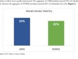 그래픽 드라이버 안정성, AMD가 NVIDIA보다 뛰어나?
