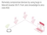약 62억대 장치에 영향, 와이파이 칩셋 펌웨어 취약점 발표