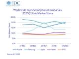 2분기 전세계 스마트폰 출하량 16% 감소, 화웨이가 삼성전자 제치고 점유율 1위