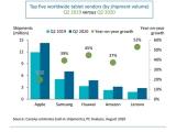2분기 전세계 태블릿 PC 출하량 26% 증가, 애플 아이패드 1위 유지