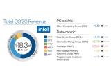 인텔 2020년 3분기 실적 발표, 데이터 센터 그룹 부진으로 실적 하락