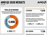 AMD 2020년 3분기 실적 발표, 라이젠/ 에픽/ 콘솔 게임기로 매출과 이익 크게 늘어