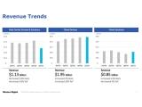 WD 2021 회계년도 1분기 실적 발표, 데이터센터 매출 감소로 실적 하락