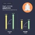 여행/숙박 플랫폼, 코로나19에도 불구하고 성장세 지속