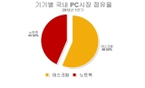데이터로 살펴보는 조립PC VS 완제품PC 점유율이 궁금하다