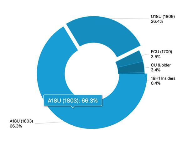 윈도우10, 전체 사용자 중 1809 버전(RS5) 설치한 사람은 26.4%에 불과 :: 보드나라