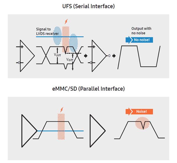 테크닉]차세대 모바일 스토리지 표준, UFS 기술과 제품 특징은?:: 보드나라